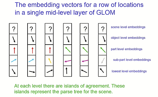 GLOM embeddings | Deep learning trends from Domino Data Lab