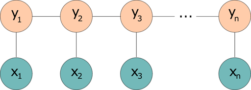 A linear CRF is modelled as undirected graph - there are n nodes representing the inputs, connected to n nodes above representing the outputs (y's). There are lateral undirected connections between the outputs but none between the inputs.