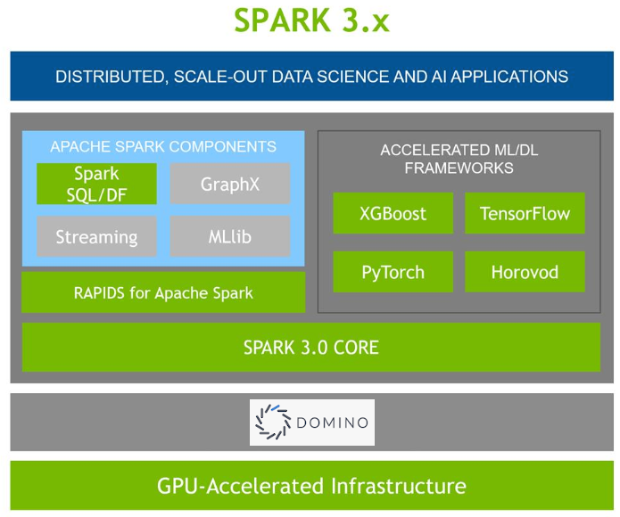 Showing GPU accelerated architecture - Spark components with Nvidia SQL/DF plugin and accelerated ML/DL frameworks on top of Spark 3.0 core