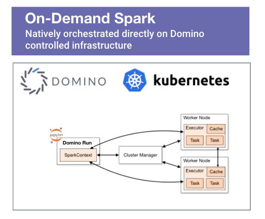 Spark driver interacting with worker nodes within Domino