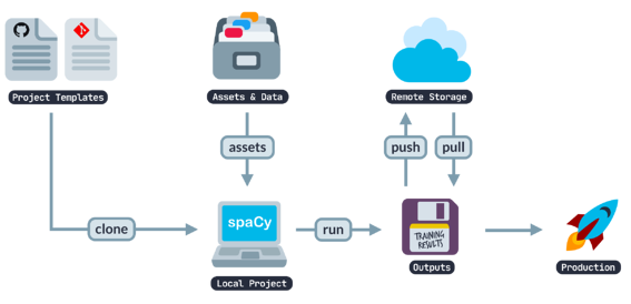 project templates in spaCy