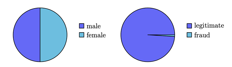 pie charts showing imbalanced vs. balanced datasets.  chart on the left is showing a ratio of 50:50, cart on the right is showing a split of 90:10