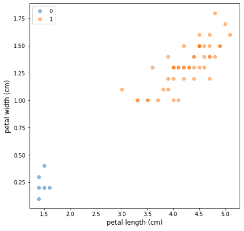 a scatter plot of 2 classes from Fisher's Iris - class zero shows only 6 observations, while class one shows over 40 observations