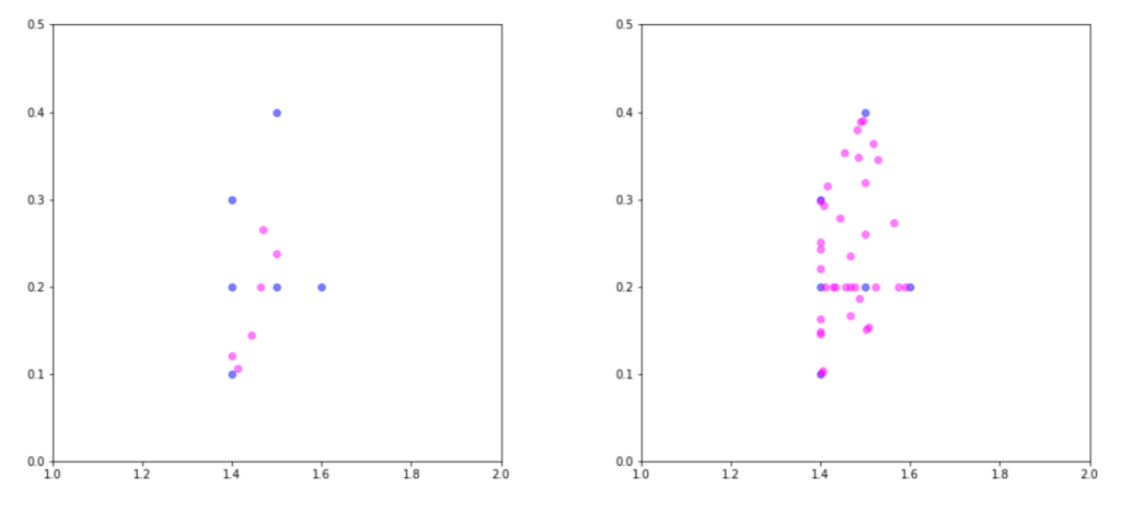 two plots showing the results of SMOTE. left-hand side: 6 original minority observations (in blue) plus 6 synthetic observations (in magenta). right-hand side: the same 6 original members (in blue) produce 36 new observations (in magenta) when N=600