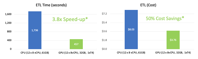 Benchmark plot showing 3.8x speed-up and 50% cost savings on ETL workloads.