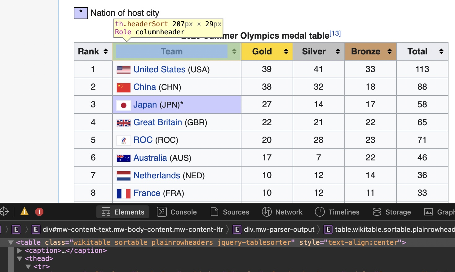 beautiful_soup_medals_table