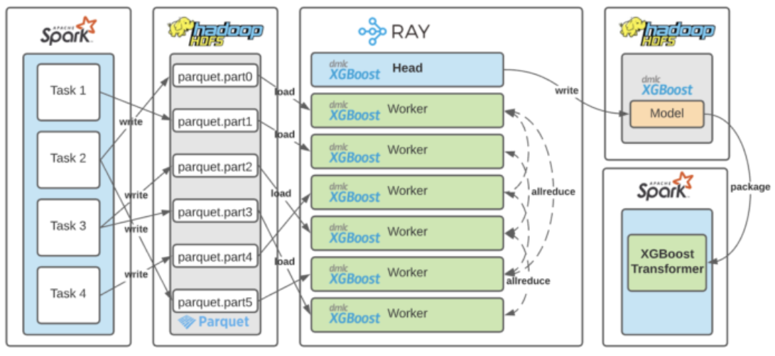 Spark, Dask, and Ray: Choosing the right framework | Domino Data Lab