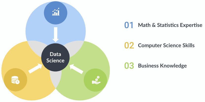 3 Components of Data Science