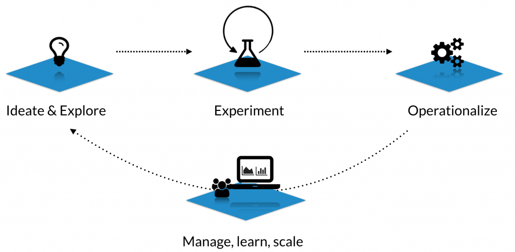 Data science platforms and the data science project lifecycle.