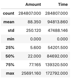 Basic statistics for the Amount and Time attributes (count, mean, std, min, max etc.)