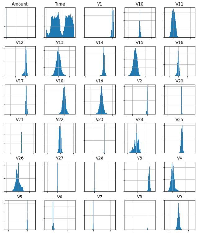 Histograms for all independent variables from the dataset