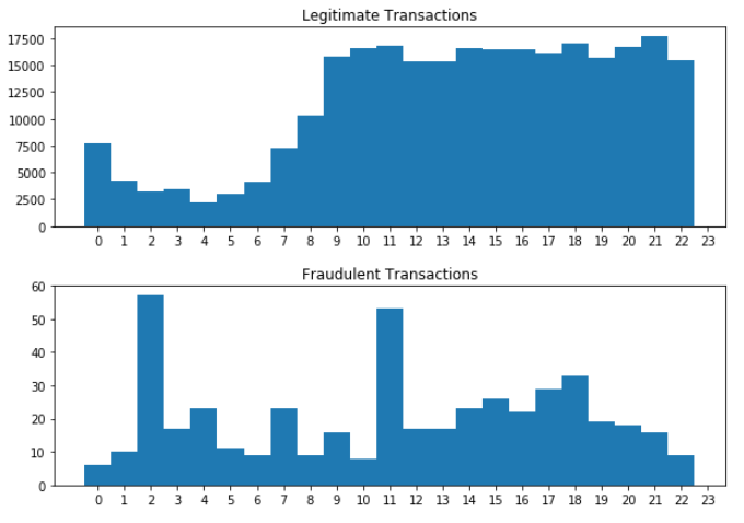 Two histograms for the Time attribute. The top showing the distribution of legitimate transactions, the bottom one for fraudulent transactions.