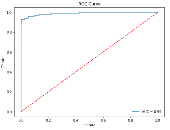 ROC curve showing the change of TP/FP rate