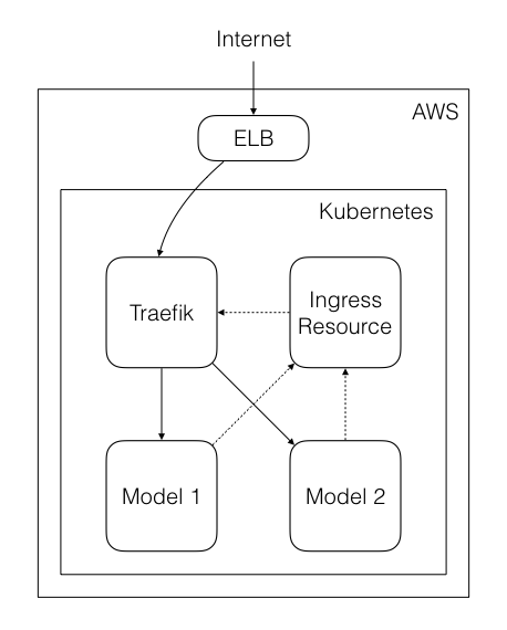 Kubernetes Architecture for Model Deployment