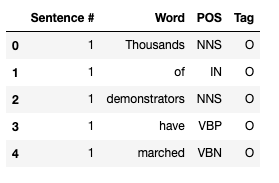The first 5 observations of the dataset. This is identical to the previous image, but has the missing values in the Sentence # column filled with the correct value.