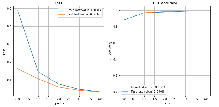 training loss and accuracy of the model over training epochs. last train value loss:0.0314, last test value loss: .0316. Last train accuracy value: 0.99. Last test value loss: 0.99