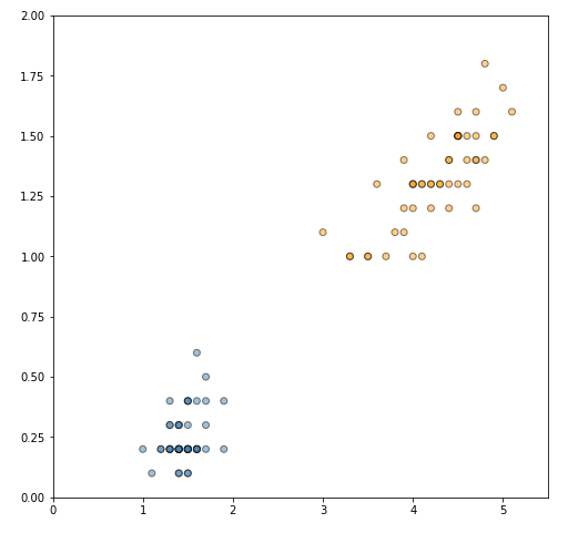 Scatter plot of the two Iris classes