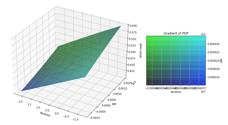A PDP plot showing good credit probability (y-axis) vs duration (x-axis) and age (z-axis) attributes. The plot is a plane with a slope going upwards with the increase of age and decrease of duration.