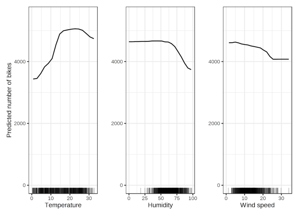 Three PDP plots showing the change in predicted number of bicycles vs temperature, humidity, and wind speed. Each plot is a single line showing how wiggling one of the 3 attributes above impacts the value of the target variable.